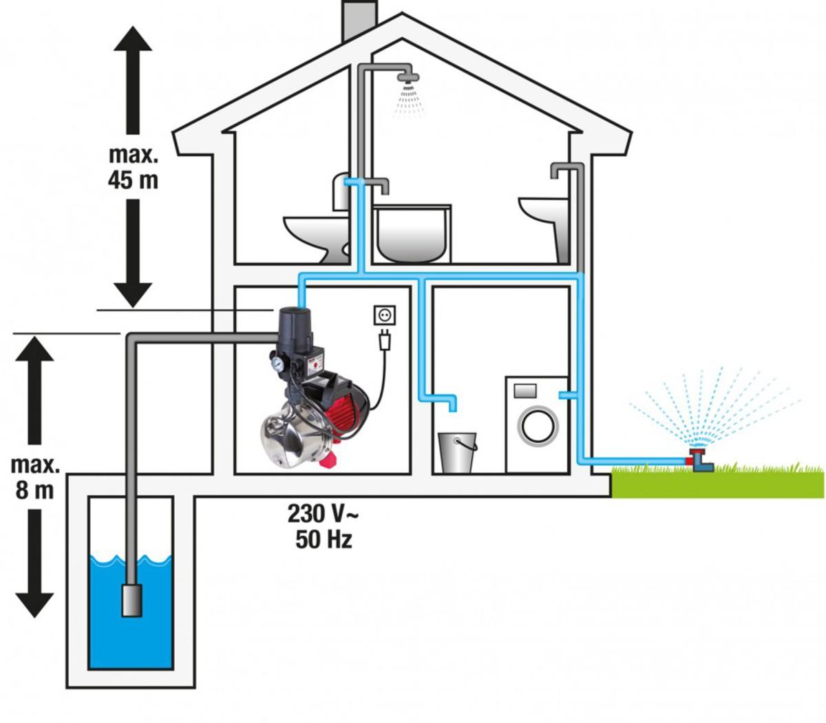 Bild 2 von Walter Hauswasserautomat