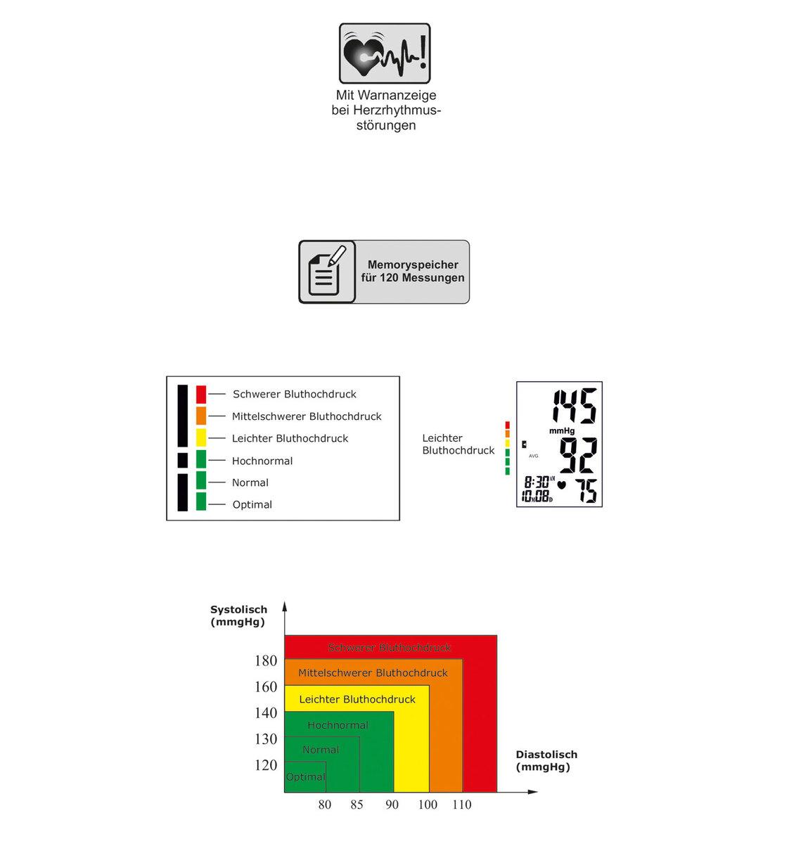 Bild 2 von Dittmann Digitales Oberarm-Blutdruckmessgerät EBO 526